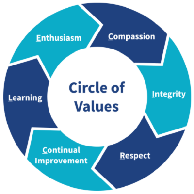 Circle of Values Graphics